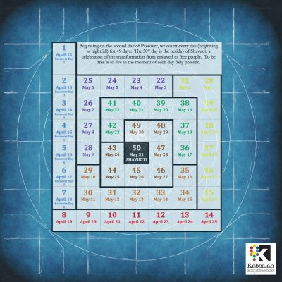 Counting of the omer week 3 tiferet a harmonious blueprint week 3 tiferet a harmonious blueprint malvernweather Choice Image